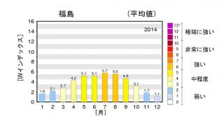気象庁のUVインデックスグラフ