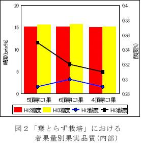 こちらのグラフは農研機構さんからお借りしました。