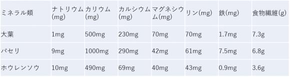 大葉の栄養